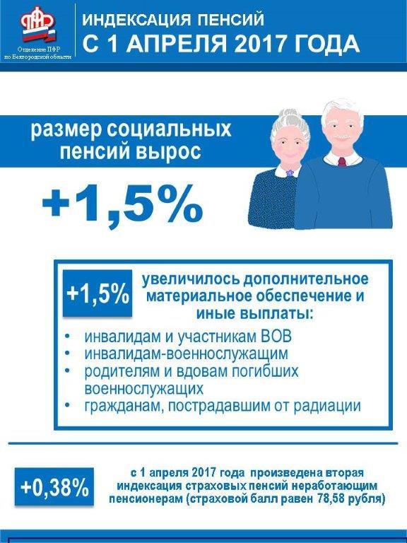 Пенсии по старости в 2000